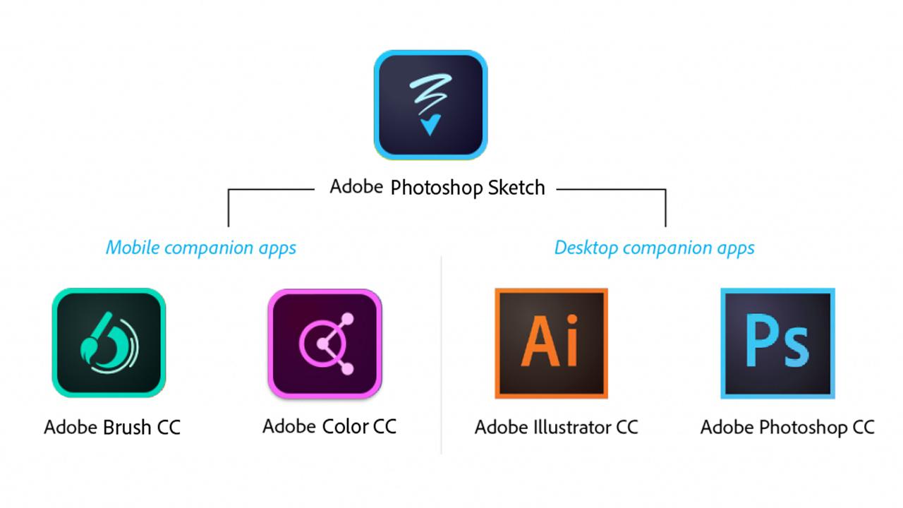 Adobe Photoshop Sketch poster